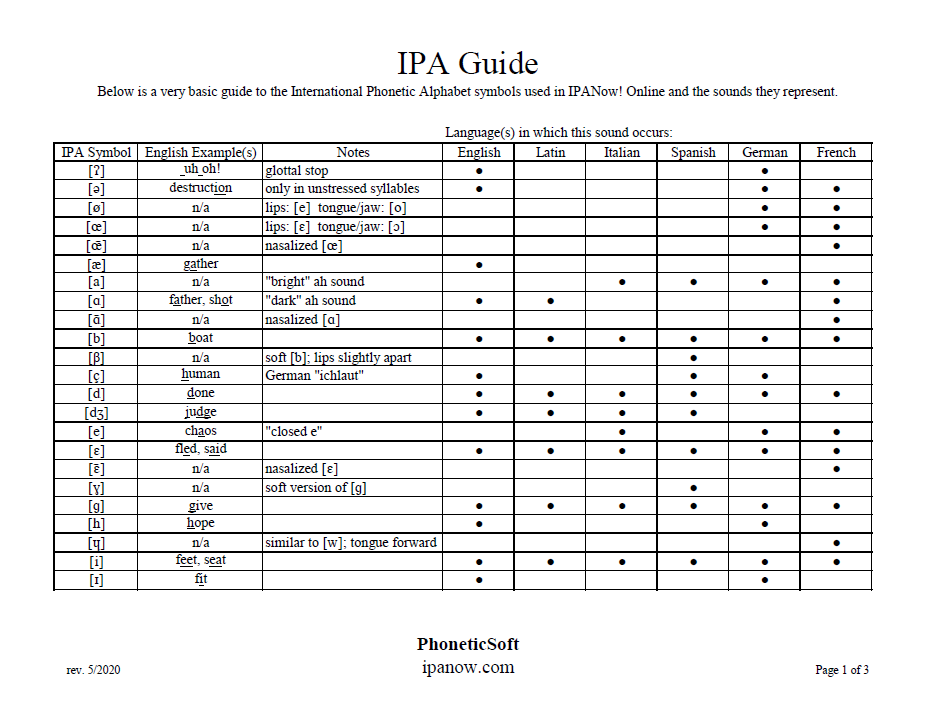 Ipa Pronunciation Guide Ipanow Com